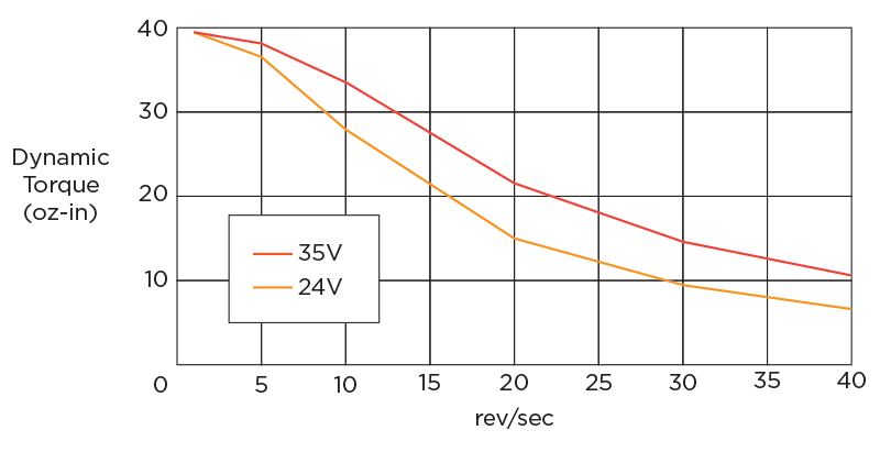 Torque Speed Curve vs Voltage