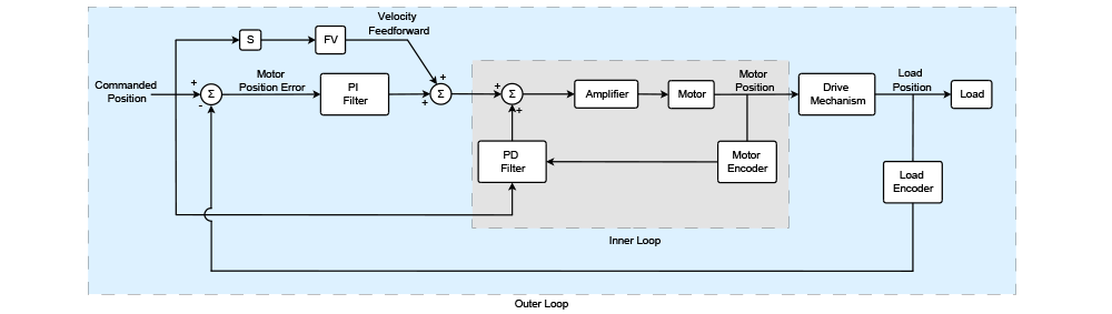 advanced dual loop block diagram of pi outer and pd inner loop filters