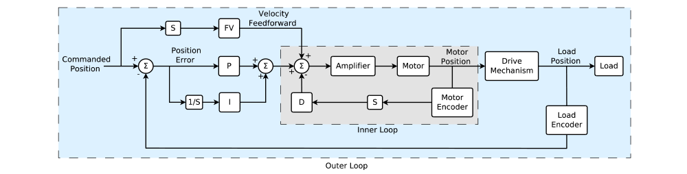 block diagram of the standard dual loop pid filter