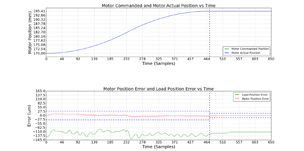 motion profile and error of the system with a single motor encoder